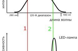 Сравнение светодиодной и флуоресцентной ламп для шеллака
