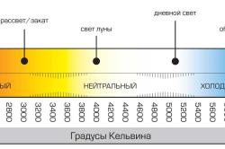 Цветовое обозначение светодиодов