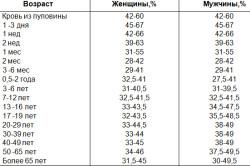 Таблица норм гематокрита
