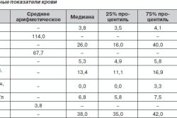 Основные показатели крови
