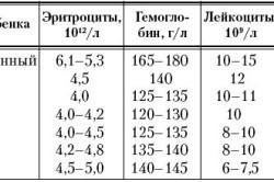 Нормальные показатели гемоглобина у детей