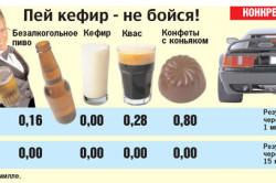Содержание промилле в безалкогольных напитках и конфетках с конъяком